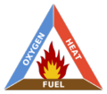 195px-Fire triangle.png